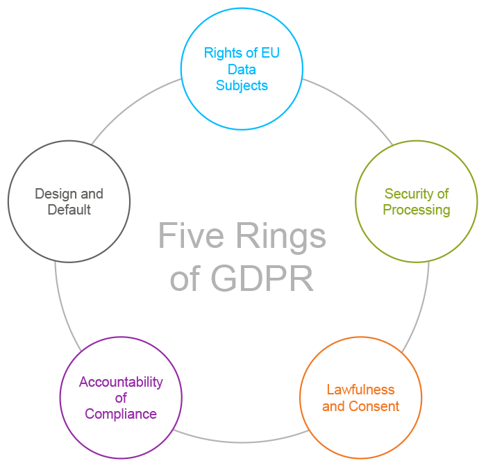 Five Rings of GDPR