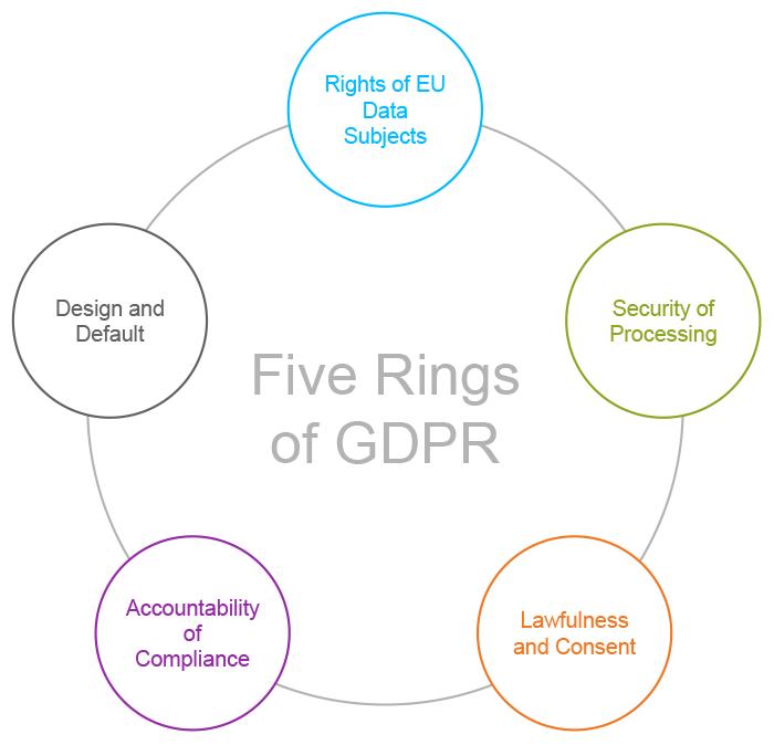 Five Rings of GDPR