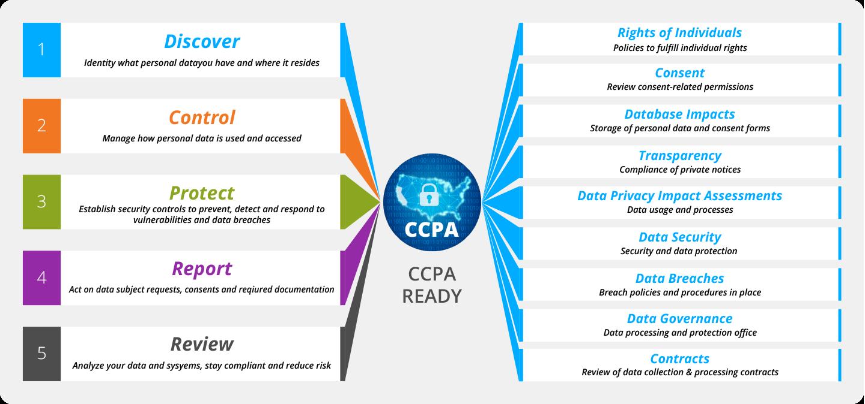 CCPA Compliance Roadmap